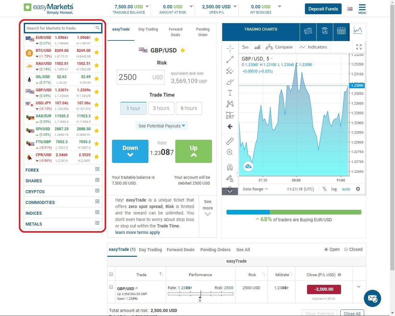 easyMarkets assets