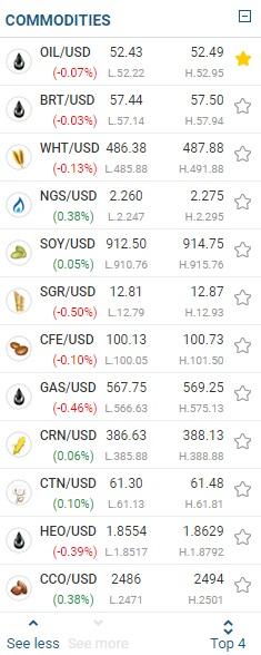 easyMarkets commodities