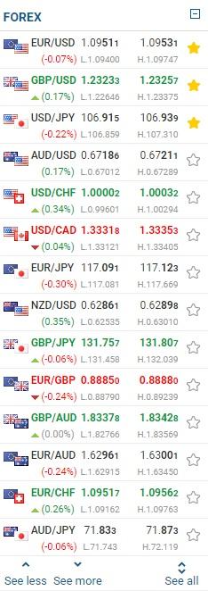 easyMarkets currencies