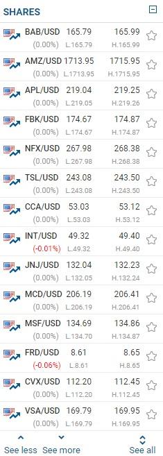 easyMarkets stocks